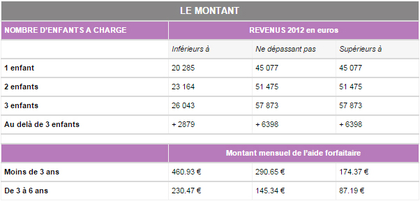 Caf Montant Minimum D Aide Pour  Enfants
